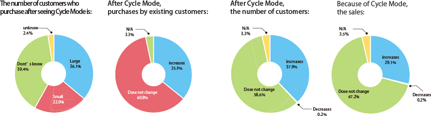 Do you think Cycle Mode affects buying behavior?